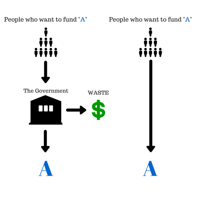 People who want to fund A